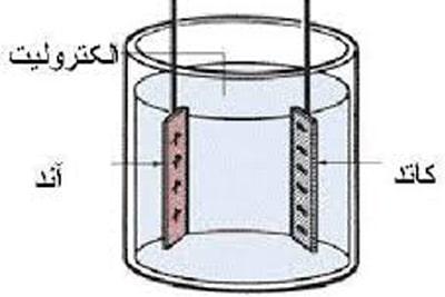 نکاتی درباره الکترولیت و اسید باطری خودرو