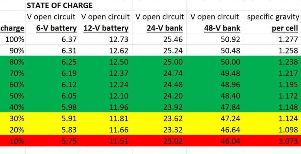 جدول وضعیت شارژ و سطح الکترولیت باتری
