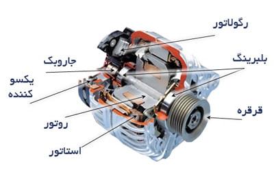 قطعات و اجزای اصلی آلترناتور دینام خودرو